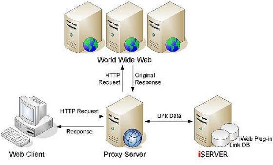 Как сделать из компьютера прокси-сервер