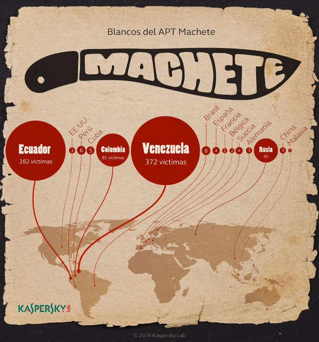 Kaspersky-Machete-650px